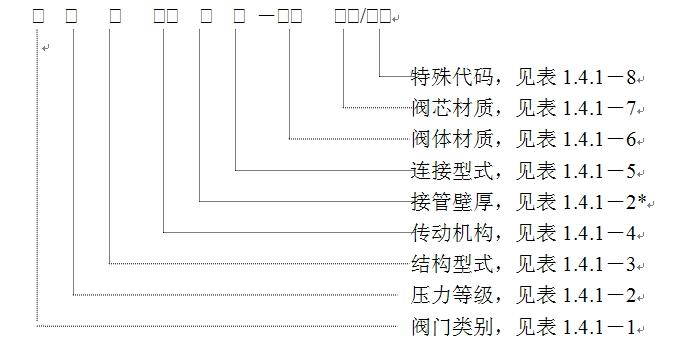 美标阀门型号代号说明,美标阀门型号编制方法图片