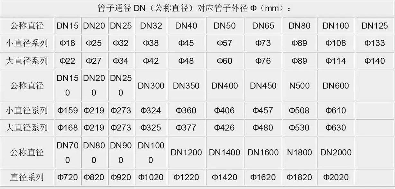 通径DN(公称通径)对应外径Φ(mm)