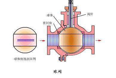 球阀工作原理,球阀结构原理,球阀型号表示方法